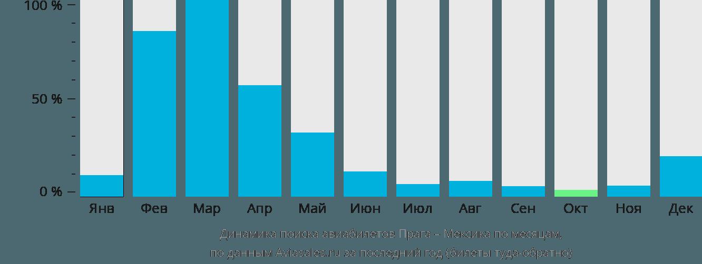 Динамика поиска авиабилетов из Праги в Мексику по месяцам