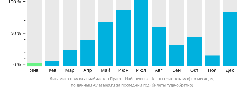 Динамика поиска авиабилетов из Праги в Набережные Челны (Нижнекамск) по месяцам