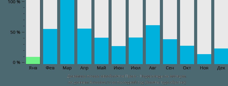 Динамика поиска авиабилетов из Праги в Нидерланды по месяцам