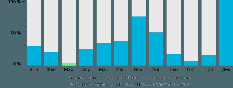 Динамика поиска авиабилетов из Праги в Новокузнецк по месяцам