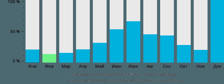 Динамика поиска авиабилетов из Праги в Омск по месяцам