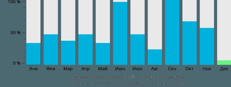 Динамика поиска авиабилетов из Праги в Остраву по месяцам