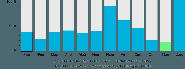 Динамика поиска авиабилетов из Праги в Новосибирск по месяцам