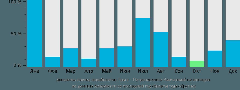 Динамика поиска авиабилетов из Праги в Петропавловск-Камчатский по месяцам