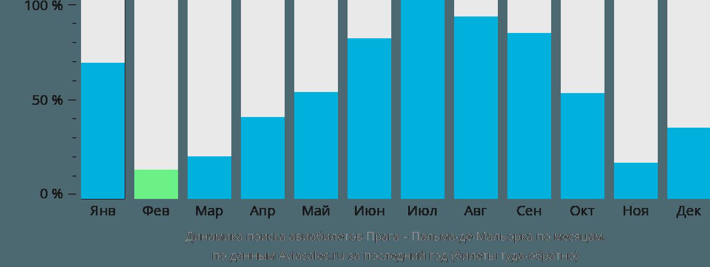 Динамика поиска авиабилетов из Праги в Пальма-де-Мальорку по месяцам