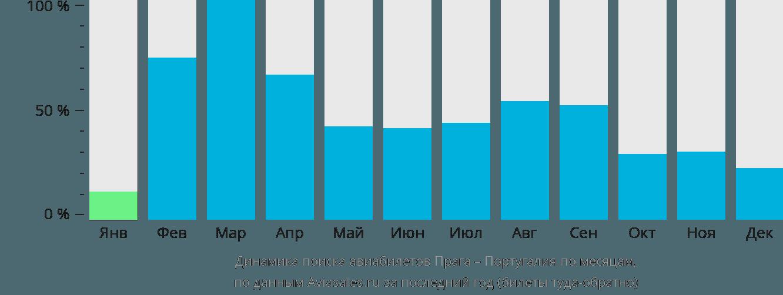 Динамика поиска авиабилетов из Праги в Португалию по месяцам