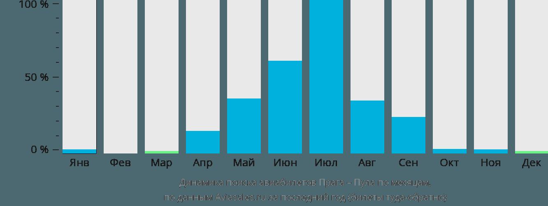 Динамика поиска авиабилетов из Праги в Пулу по месяцам