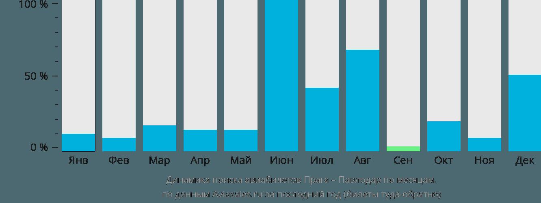 Динамика поиска авиабилетов из Праги в Павлодар по месяцам