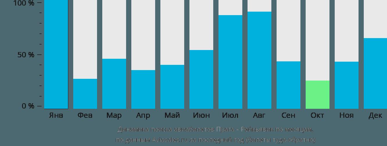 Динамика поиска авиабилетов из Праги в Рейкьявик по месяцам
