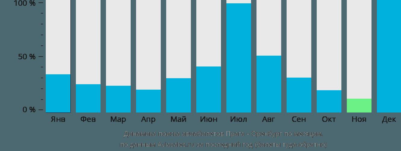 Динамика поиска авиабилетов из Праги в Оренбург по месяцам