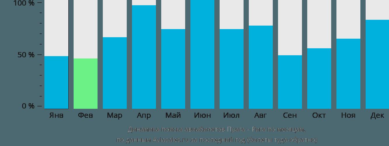 Динамика поиска авиабилетов из Праги в Ригу по месяцам