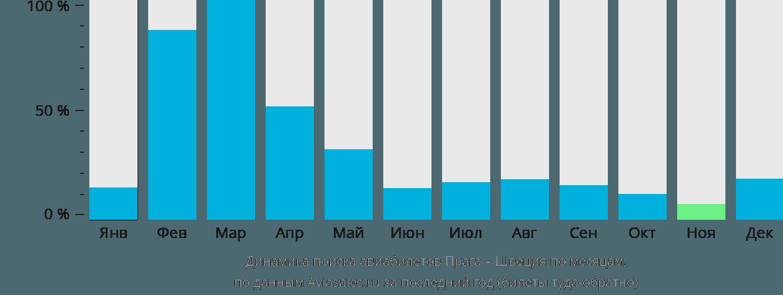 Динамика поиска авиабилетов из Праги в Швецию по месяцам
