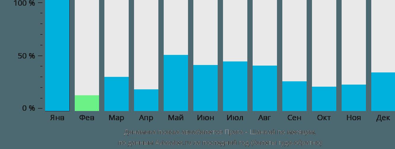 Динамика поиска авиабилетов из Праги в Шанхай по месяцам