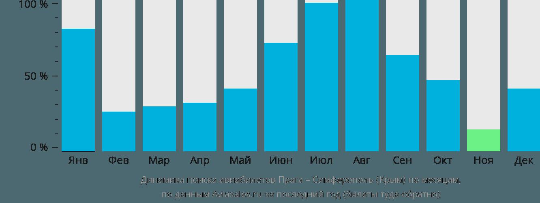 Динамика поиска авиабилетов из Праги в Симферополь по месяцам