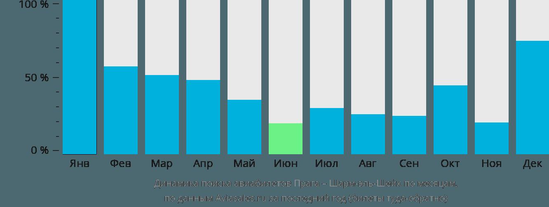 Динамика поиска авиабилетов из Праги в Шарм-эль-Шейх по месяцам