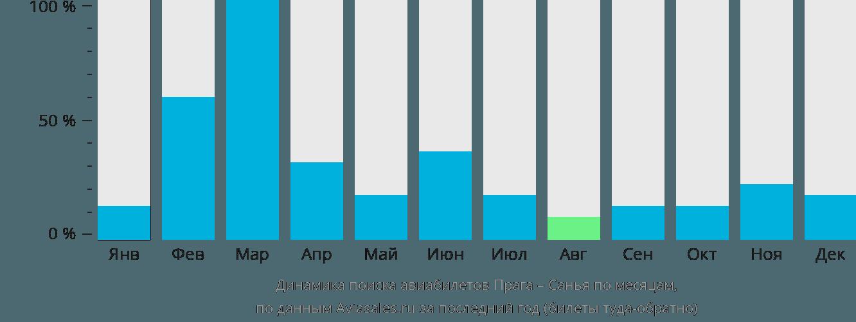 Динамика поиска авиабилетов из Праги в Санью по месяцам