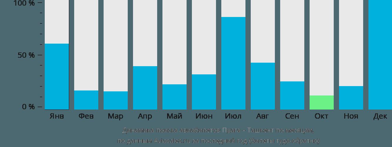 Динамика поиска авиабилетов из Праги в Ташкент по месяцам
