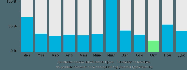 Динамика поиска авиабилетов из Праги на Тенерифе по месяцам