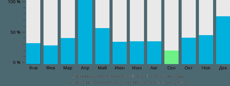 Динамика поиска авиабилетов из Праги в Таллин по месяцам