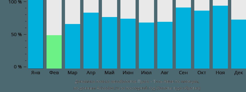 Динамика поиска авиабилетов из Праги в Тель-Авив по месяцам