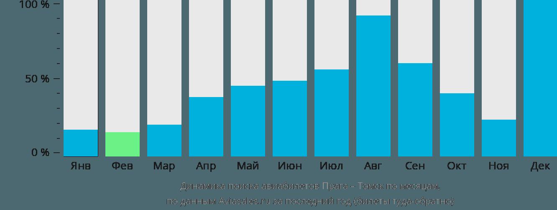 Динамика поиска авиабилетов из Праги в Томск по месяцам