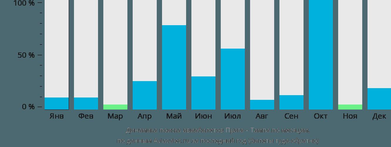 Динамика поиска авиабилетов из Праги в Тампу по месяцам