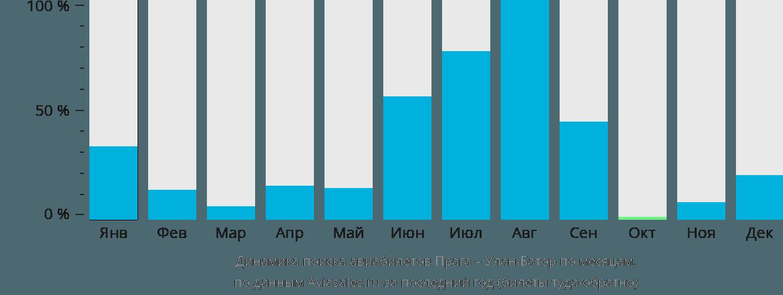 Динамика поиска авиабилетов из Праги в Улан-Батор по месяцам