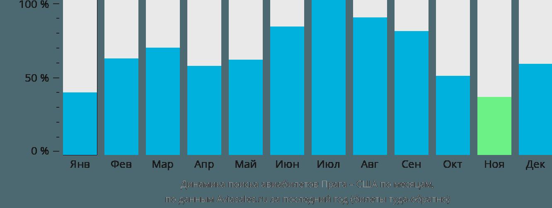 Динамика поиска авиабилетов из Праги в США по месяцам