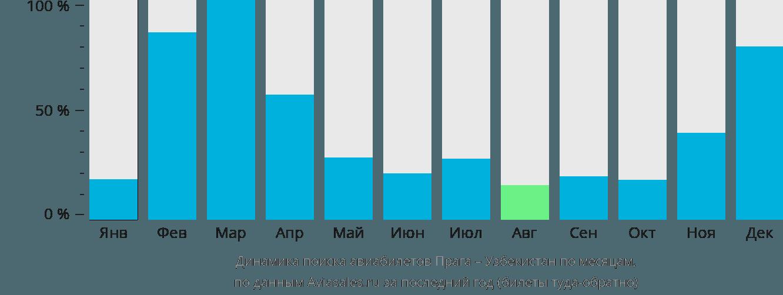 Динамика поиска авиабилетов из Праги в Узбекистан по месяцам