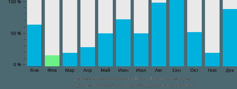 Динамика поиска авиабилетов из Праги в Торонто по месяцам