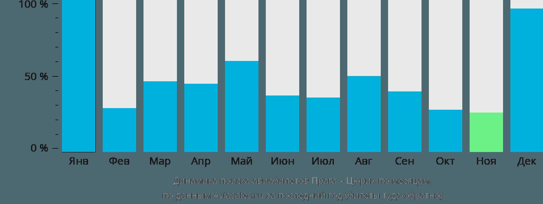 Динамика поиска авиабилетов из Праги в Цюрих по месяцам