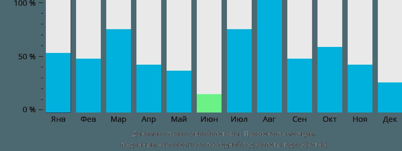 Динамика поиска авиабилетов из Праслена по месяцам