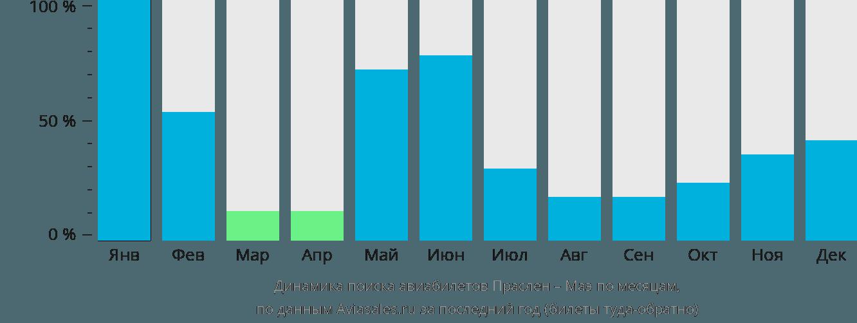 Динамика поиска авиабилетов из Праслена на Маэ по месяцам