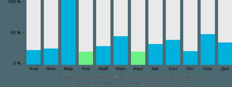 Динамика поиска авиабилетов из Приштины во Франкфурт-на-Майне по месяцам