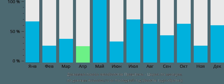 Динамика поиска авиабилетов из Приштины в Цюрих по месяцам
