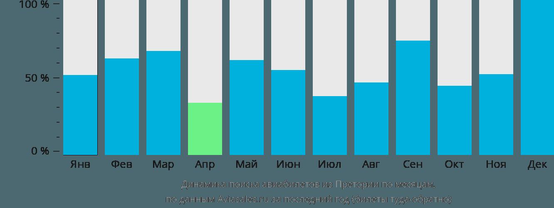 Динамика поиска авиабилетов из Претории по месяцам