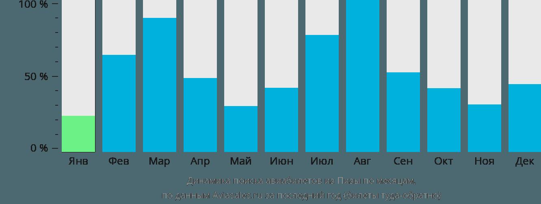 Динамика поиска авиабилетов из Пизы по месяцам
