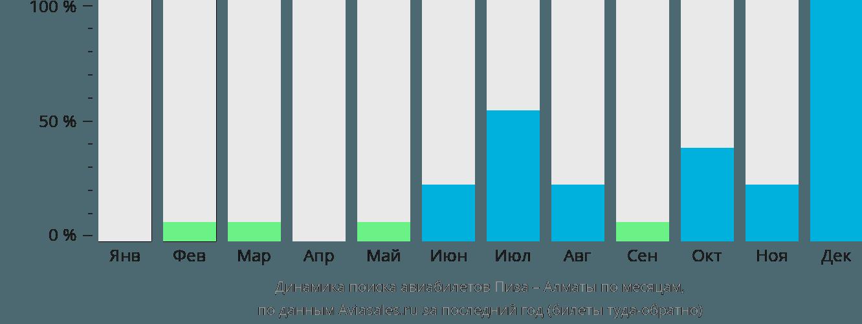 Динамика поиска авиабилетов из Пизы в Алматы по месяцам