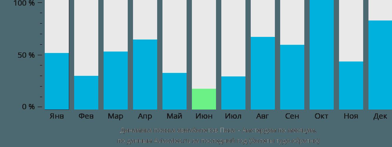 Динамика поиска авиабилетов из Пизы в Амстердам по месяцам