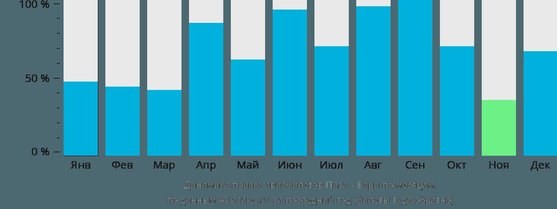 Динамика поиска авиабилетов из Пизы в Бари по месяцам