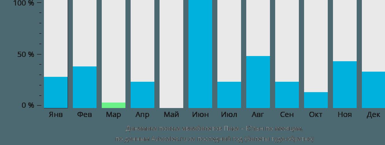 Динамика поиска авиабилетов из Пизы в Кёльн по месяцам