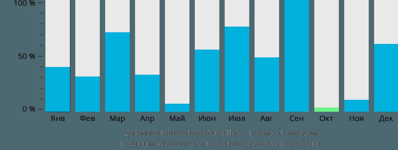 Динамика поиска авиабилетов из Пизы в Коломбо по месяцам