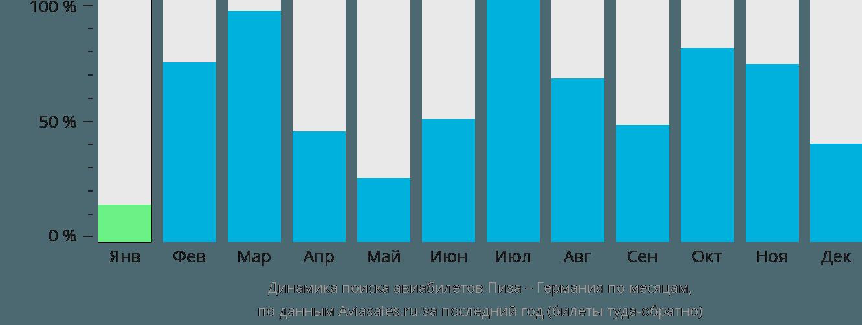 Динамика поиска авиабилетов из Пизы в Германию по месяцам
