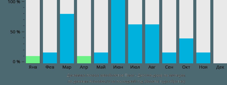 Динамика поиска авиабилетов из Пизы в Дюссельдорф по месяцам