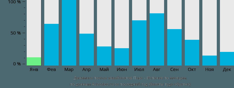 Динамика поиска авиабилетов из Пизы в Испанию по месяцам