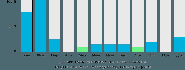 Динамика поиска авиабилетов из Пизы в Ереван по месяцам