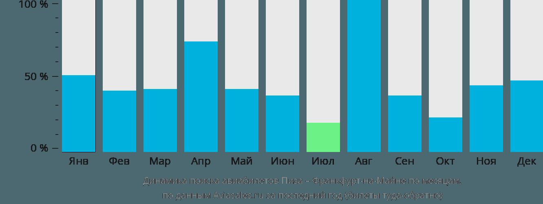 Динамика поиска авиабилетов из Пизы во Франкфурт-на-Майне по месяцам
