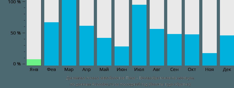 Динамика поиска авиабилетов из Пизы в Великобританию по месяцам
