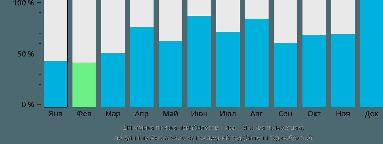 Динамика поиска авиабилетов из Пизы в Москву по месяцам