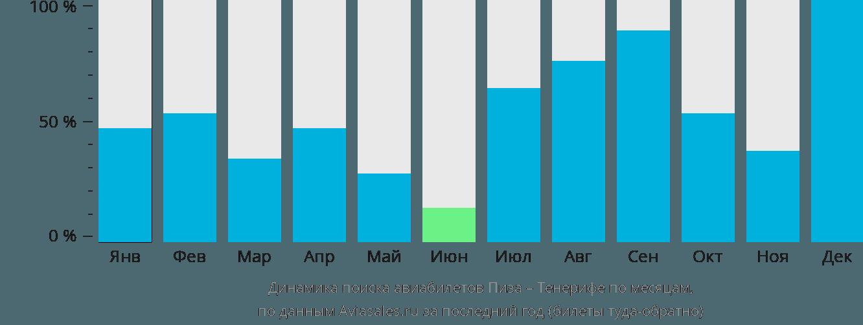 Динамика поиска авиабилетов из Пизы на Тенерифе по месяцам